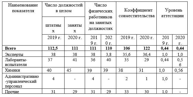 Кадровая деятельность ТОО «Казпром Серт»