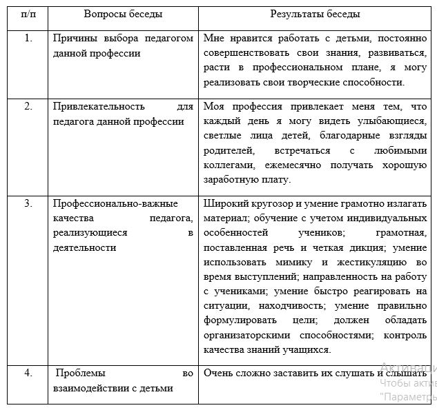 карта беседы с педагогом о проблемах в профессиональной деятельности