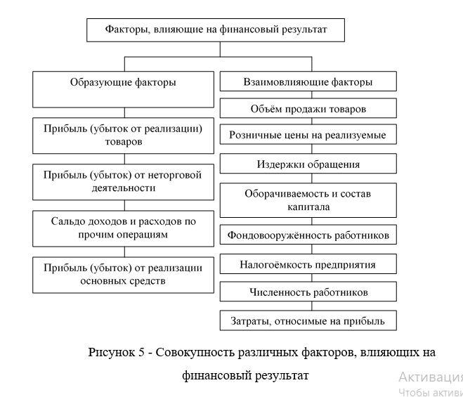 Совокупность различных факторов, влияющих на финансовый результат