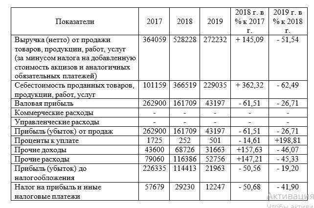 Динамика показателей прибыли ТОО «Арлан - 2004» за период 2017- 2019 гг., тыс. тенге
