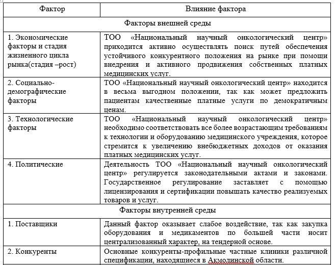 Влияние факторов внутренней и внешней среды на деятельность ТОО «Национальный научный онкологический центр»