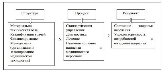 Элементы механизма управления ТОО «Национальный научный онкологический центр»