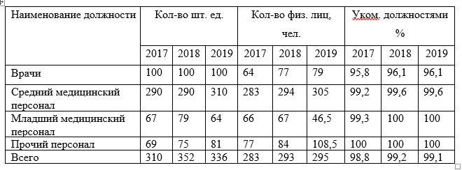 Обеспеченность ТОО «Национальный научный онкологический центр», г. Нур-Султан медицинским персоналом за 2017-2019гг.