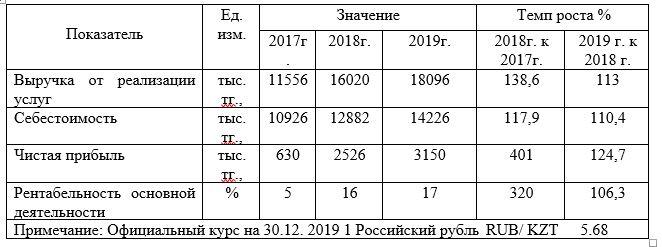 Основные показатели деятельности ТОО «Национальный научный онкологический центр» за период 2017 - 2019 гг. (тыс. тг.)