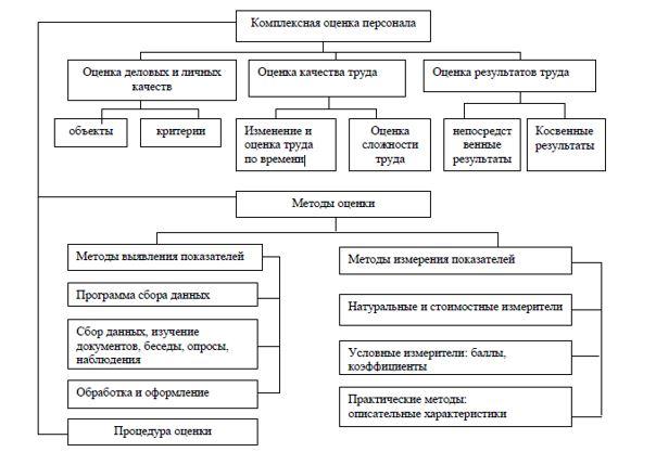 Система комплексной оценки персонала ТОО «Национальный научный онкологический центр», г. Нур-Султан