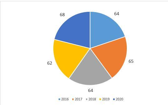 Статистика приема на социальное обслуживание семей, оказавшихся в ТЖС за 2016–2020 годы