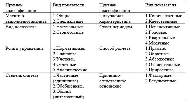 Классификация показателей оценки логистической деятельности