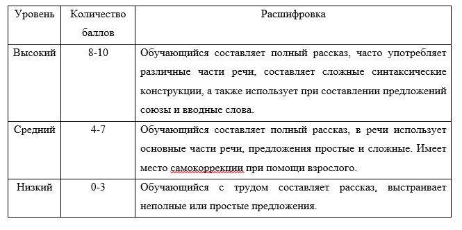 Уровни словарного запаса младшего школьника