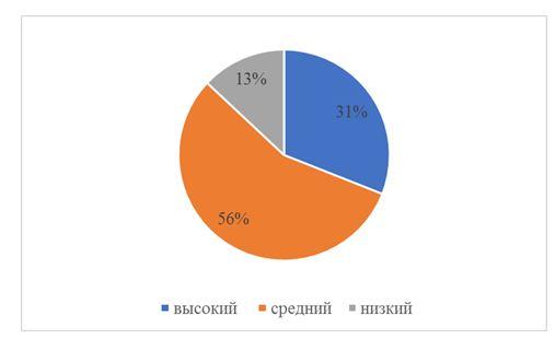 Процентное соотношение уровней сформированности критериев словарного запаса в 3 классе