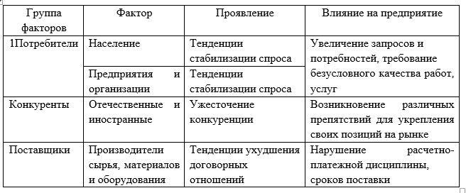 Факторы ближнего окружения и их влияние на ТОО «РемТехСтройСервис»