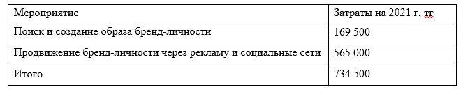 Смета расходов на создание образа бренд-личности компании ТОО «РемТехСтройСервис»