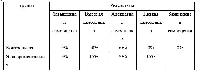 Результаты исследования уровня сформированности самооценки на контрольном этапе по методике «Какой Я» в контрольной и экспериментальной группах