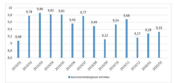 Высоколиквидные активы БВУ РК (трлн. тг)