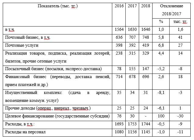 Финансово-экономические показатели за 2016 – 2018 гг.