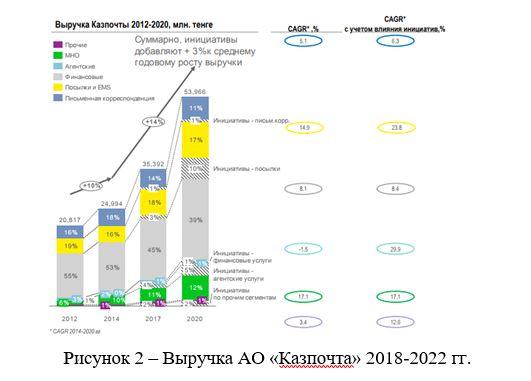 Выручка АО «Казпочта» 2018-2022 гг.