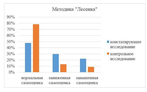 Результаты по методике «Лесенка», при повторном диагностирование