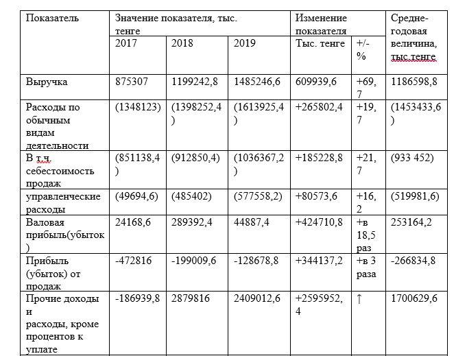 Основные финансовые результаты деятельности ТОО «Aykar Group»