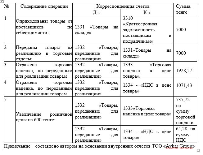Корреспонденция счетов по учету движения товаров в ТОО «Aykar Group» за 2019 год