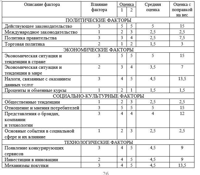 Оценка реальной значимости внешних факторов на ТОО «Национальный научный онкологический центр» г. Нур-Султан