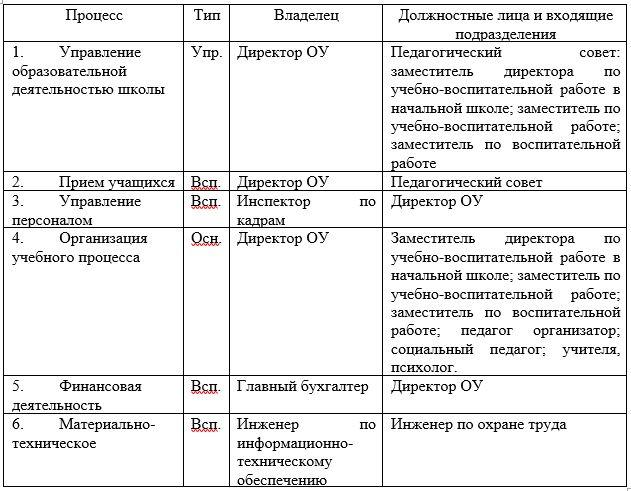 Перечень бизнес-процессов СОШ им. Косжана Мусрепова