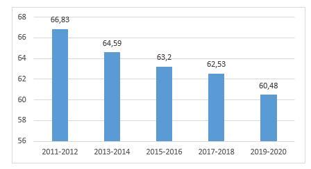 Доля внутренних совместителей среди директоров школ в целом по РК, %