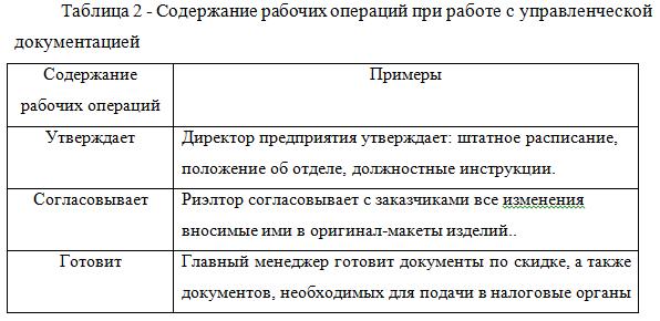 Содержание рабочих операций при работе с управленческой документацией
