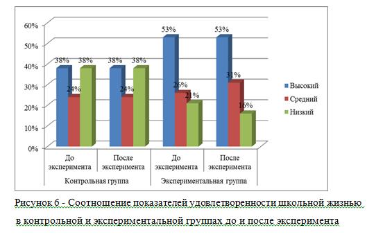 Соотношение показателей удовлетворенности школьной жизнью_диплом
