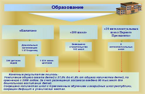 Управление общественным сектором экономики Республики Казахстан  местный уровень бюджетного управления представлен местными бюджетами областей городов городов республиканского значения Астана и Алматы районов