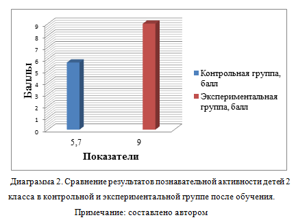 Сравнение результатов познавательной активности детей 2 класса в контрольной и экспериментальной группе после обучения