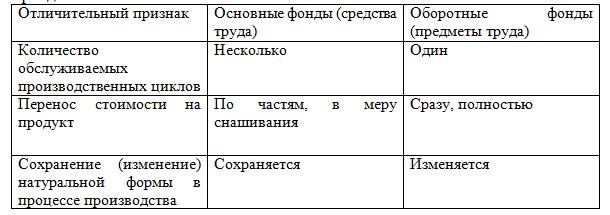 Сравнительная характеристика основных и оборотных производственных фондов_Экзамен на 5_курсовая