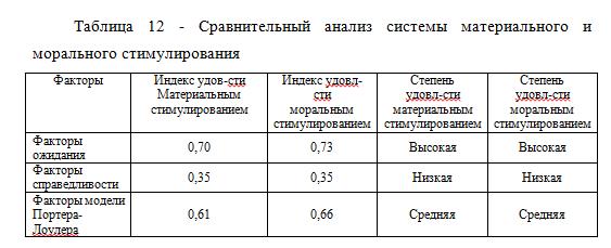 Сравнительный анализ системы материального и морального стимулирования