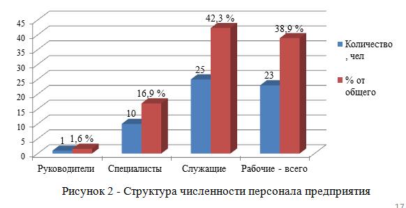 Структура численности персонала предприятия