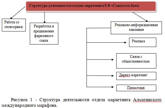 Структура деятельности отдела маркетинга Алматинского международного марафона