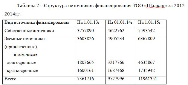 структура источников_диплом_финансы