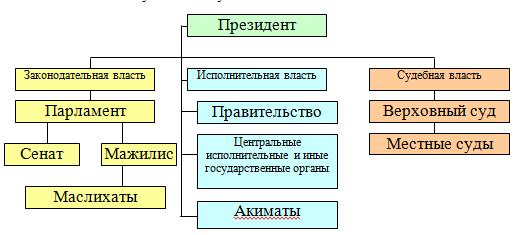 Управление общественным сектором экономики Республики Казахстан  В демократическом правовом государстве система государственного управления носит нормативно правовой характер а в авторитарном диктаторском государстве