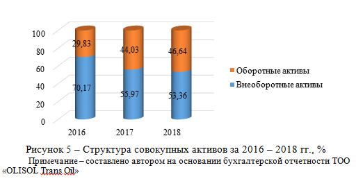 Структура совокупных активов за 2016 – 2018 гг., %