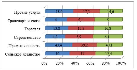 Структура ВРП Карагандинской области