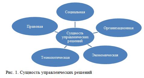сущность управленческих решений