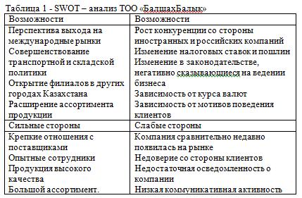 SWOT – анализ ТОО «БалшахБалык»