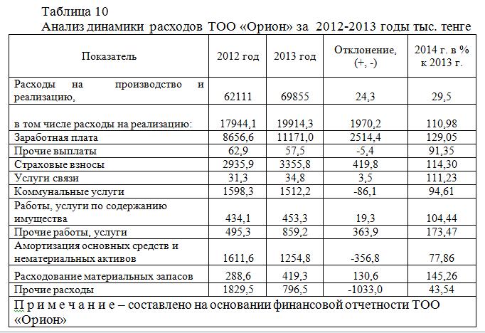 Учет анализ и аудит расходов организации на примере ТОО Орион  Данные для анализа расходов по реализации ТОО Орион представлены в таблице 10