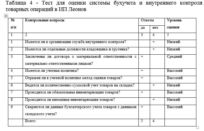 1с отчет по производственной практике 1530