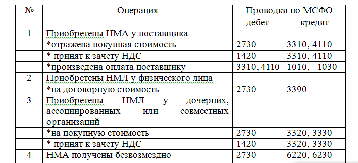 Учет оценка и инвентаризация нематериальных активов НМА в  Типовые бухгалтерские проводки по счетам связанным с движением НМА в АО buzachi operating приведены в таблице 6