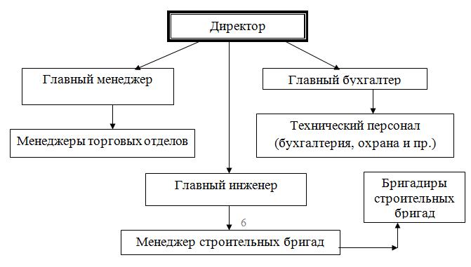 Персонал как объект и важнейший ресурс управления на примере ТОО  В таблице 1 приведем квалификационную характеристику персонала ТОО АКС