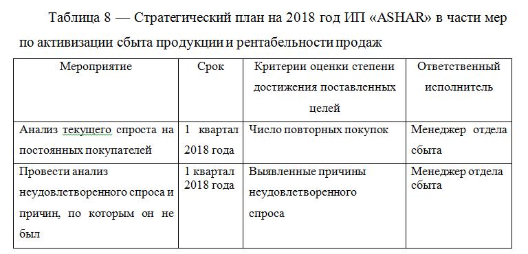 Стратегический план на 2018 год ИП «ASHAR» в части мер по активизации сбыта продукции и рентабельности продаж