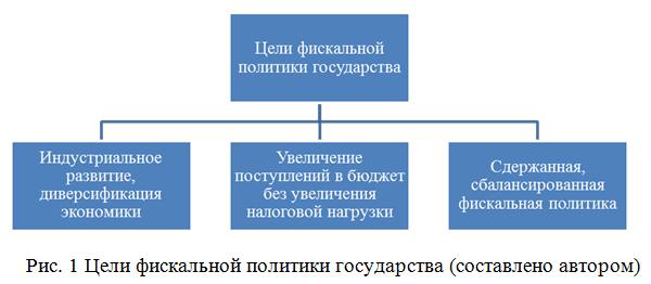 Фискальная политика государства цели содержание виды  Главная цель фискальной политики постоянный рост государственной экономики Рисунок 1 представляет цели фискальной политики