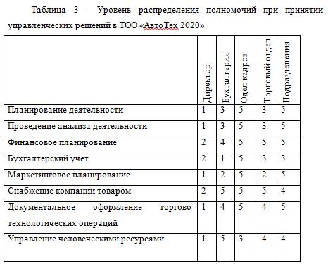 Уровень распределения полномочий при принятии управленческих решений в ТОО «АвтоТех 2020»