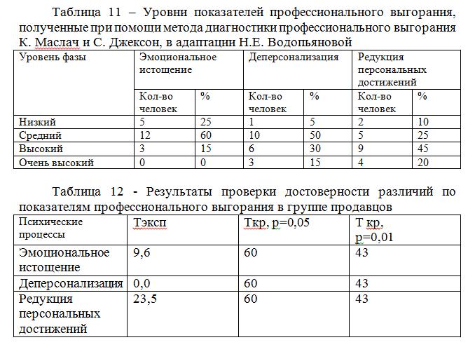 уровни показателей выгорания_диплом