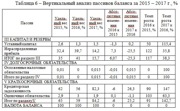 Вертикальный анализ пассивов баланса за 2015 – 2017 г., %
