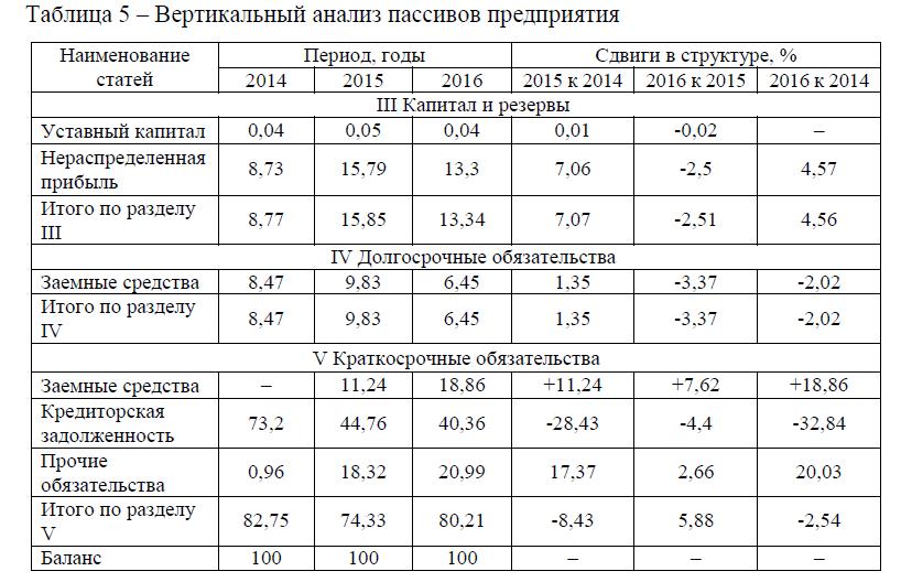 Вертикальный анализ пассивов предприятия