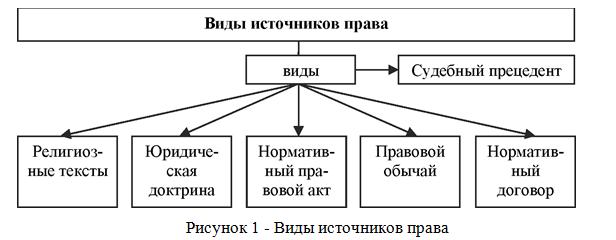 Источники формы права и их виды Курсовые работы Скачать 2 Нормы конституционного права как верховные источники права